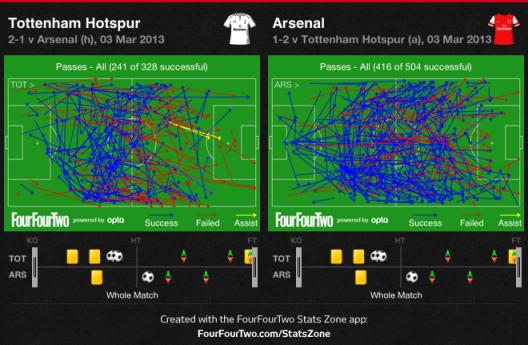 Spurs-Arsenal - Passing