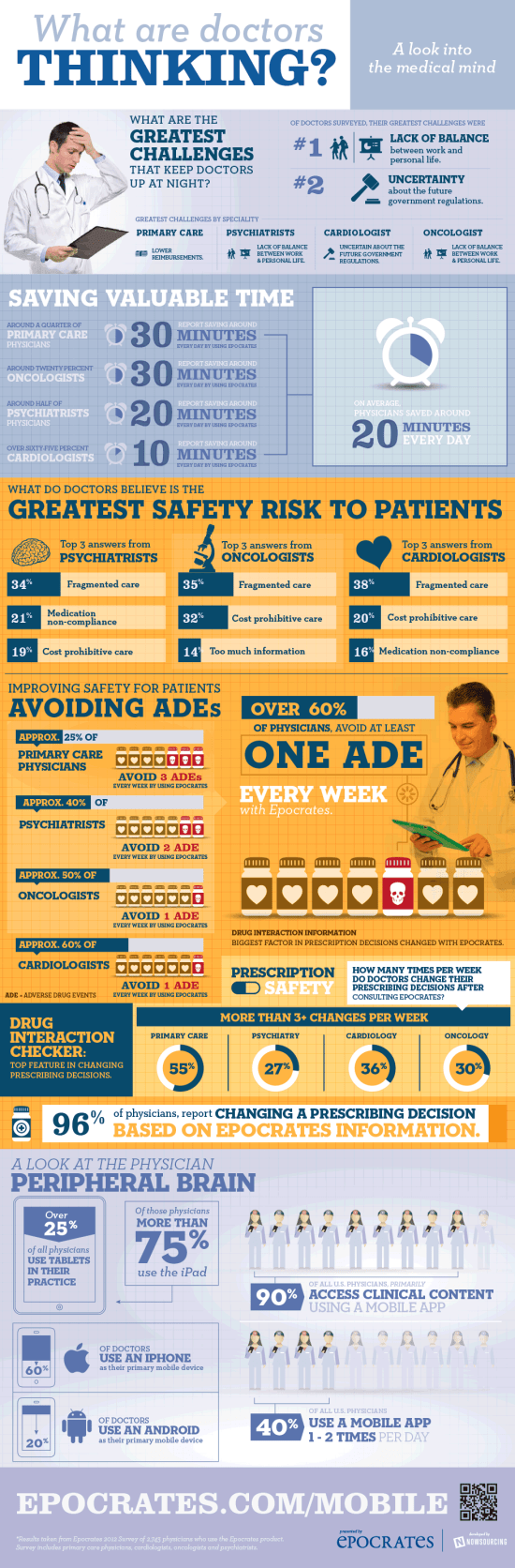 2012 Epocrates Specialty Survey [Infographic]