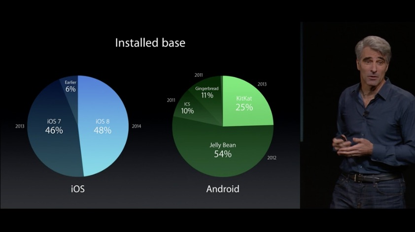 iOS 8 Android