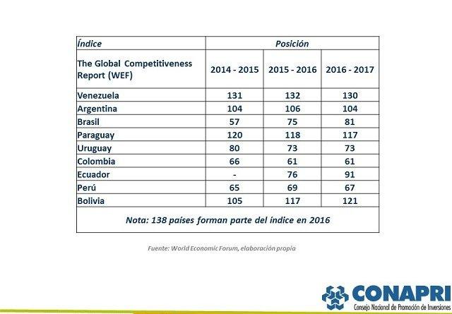 tabla-resultados-tgcr-2016-2017-paises-mercosur-y-can