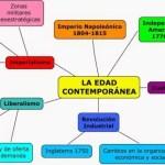 Principales características de la Edad Contemporánea