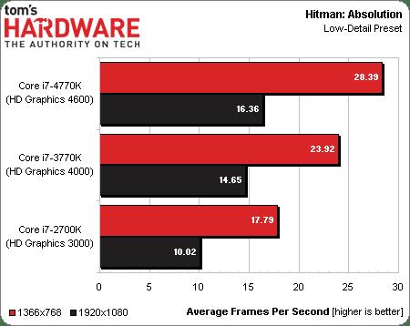 Intel_haswell_performance_6