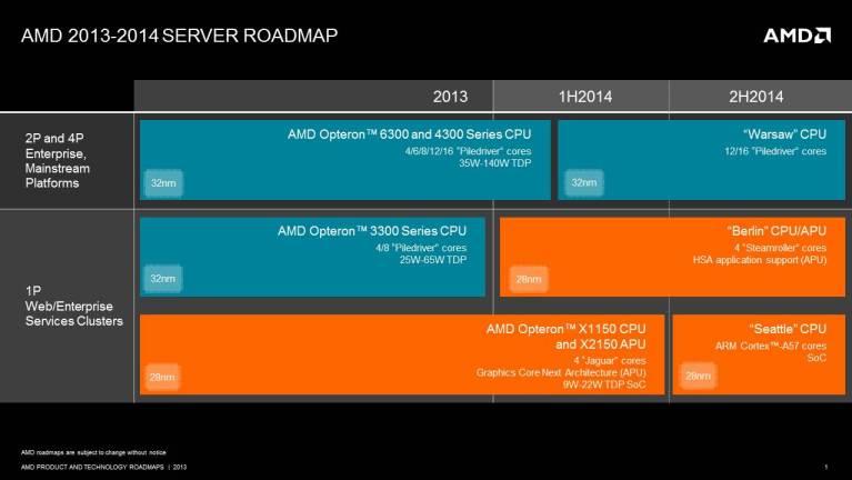 AMD 2013 server roadmap_