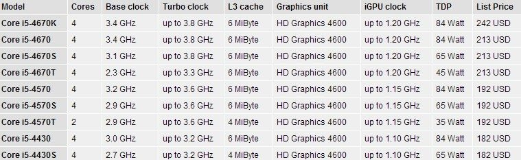 Intel_haswell_4570T_specs