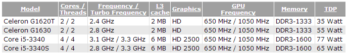 ivy_bridge_CPU_releases_late_2013