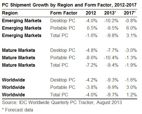 IDC_PC_Market_2013_update_2