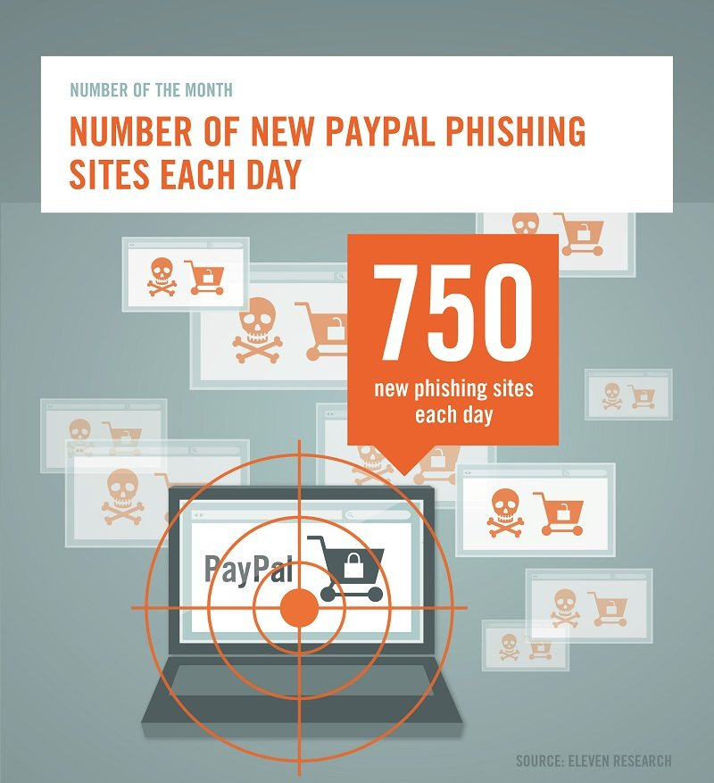 paypal+phishing_sites_eleven_research