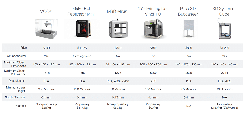 20140522154944-3D_Printer_Comparison_Table