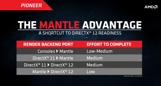 amd_mantle-dx12_port