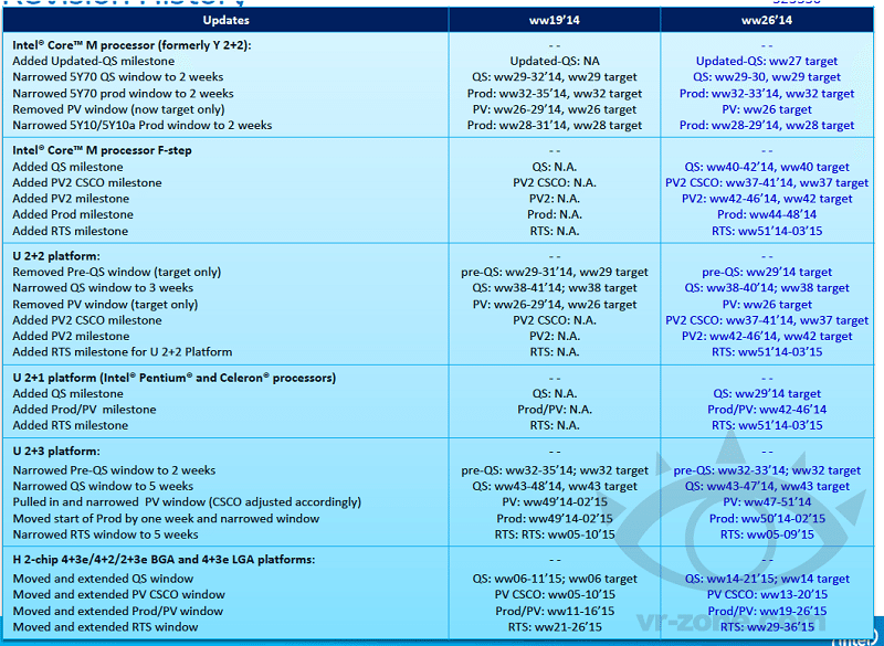 intel_broadwell_roadmap