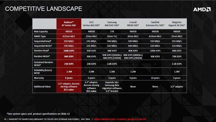 AMD-Radeon-R7-SSD-3