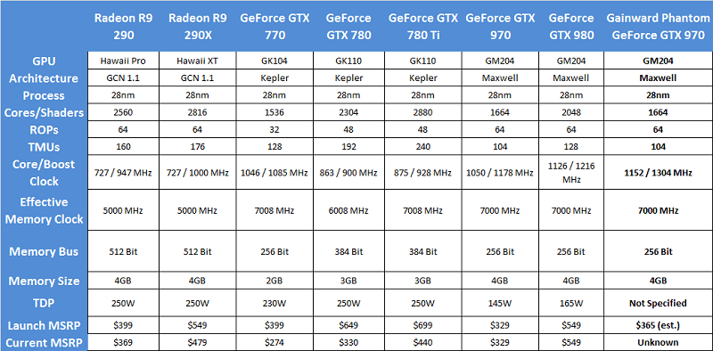 gainwardgtx970_graphs_specsv2