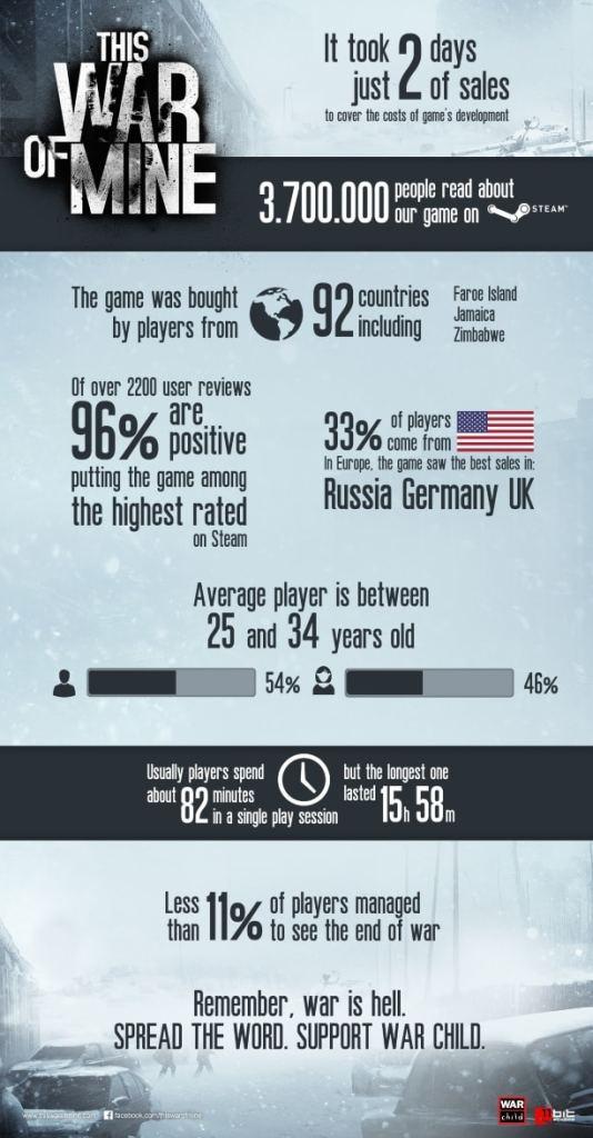 ThisWarofMine_infographics