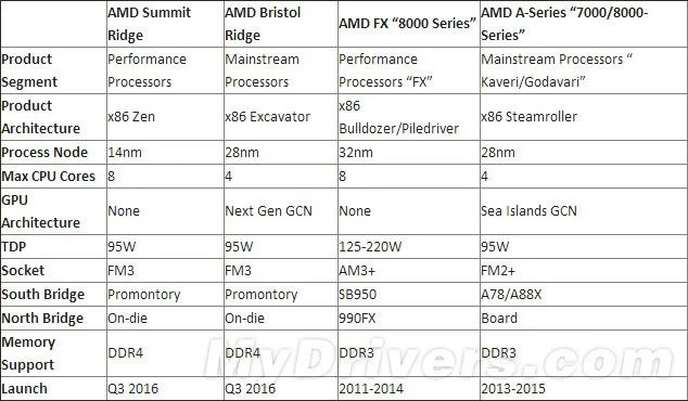 AMD-line