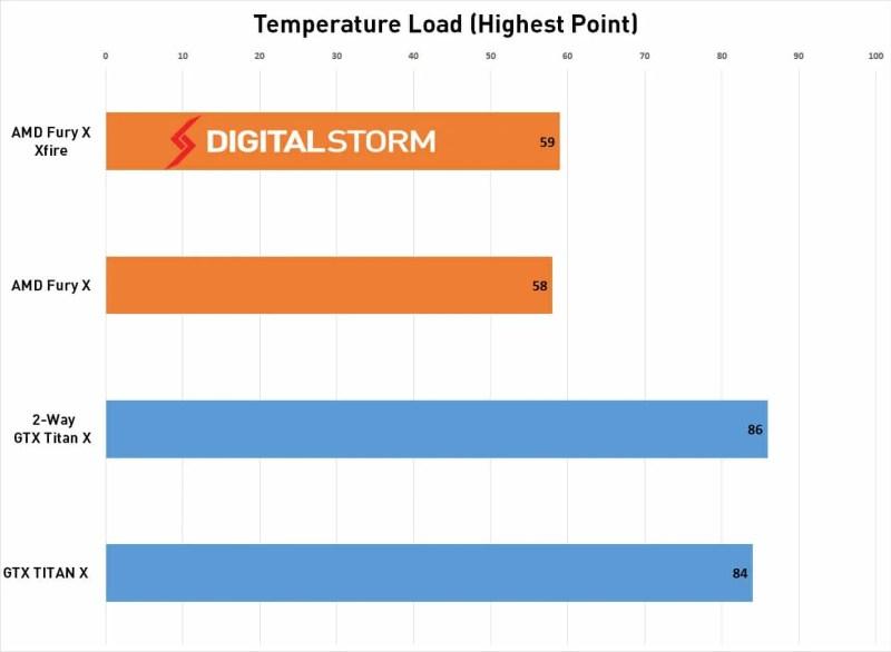 AMD-FuryX-crossfire-Temp-load