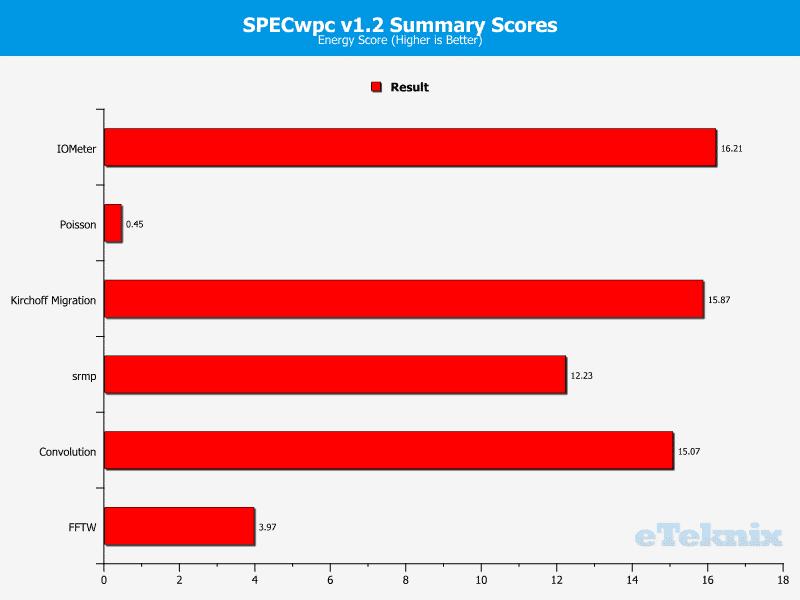 Gigabye_MW70-3S0-Chart-Swpc_5