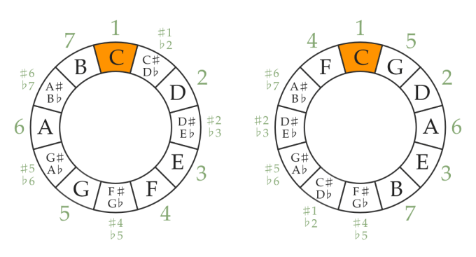 Chromatic circle and circle of fifths