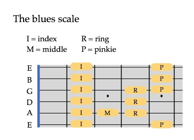 Blues scale guitar fingering