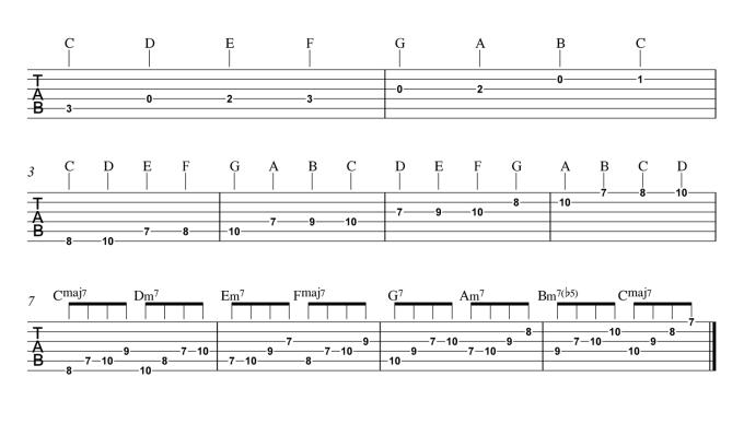 C major scale guitar fingerings