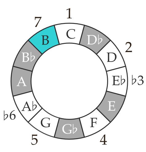 Ultralight Beam C harmonic minor