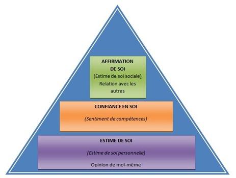 triangle estime de soi, confiance