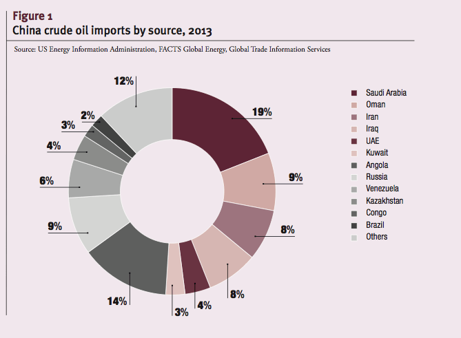 China crude oil imports by source, 2013