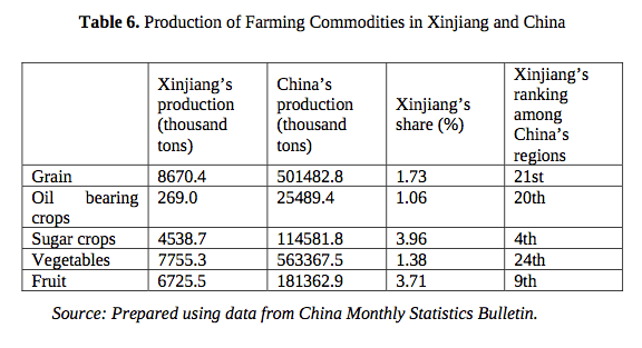 Table 6. Production of Farming Commodities in Xinjiang and China