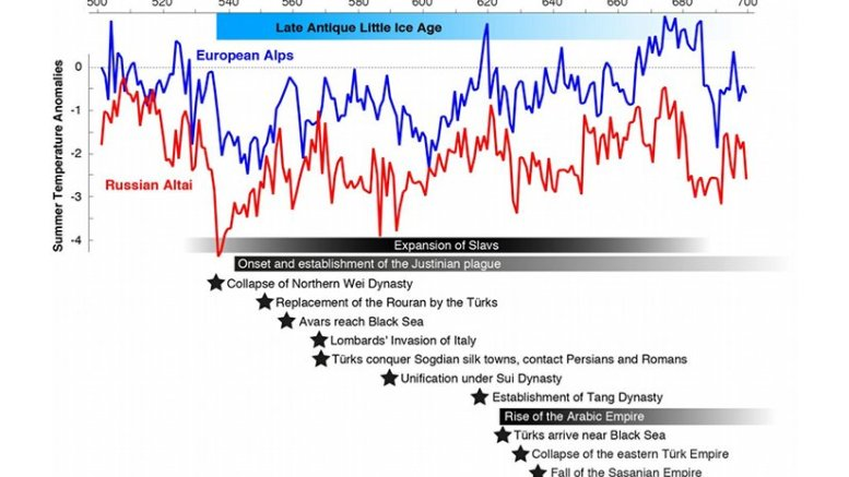 Summer temperatures were reconstructed from tree rings in the Russian Altai (red) and the European Alps (blue). Horizontal bars, shadings and stars refer to major plague outbreaks, rising and falling empires, large-scale human migrations, and political turmoil. Credit Past Global Changes International Project Office
