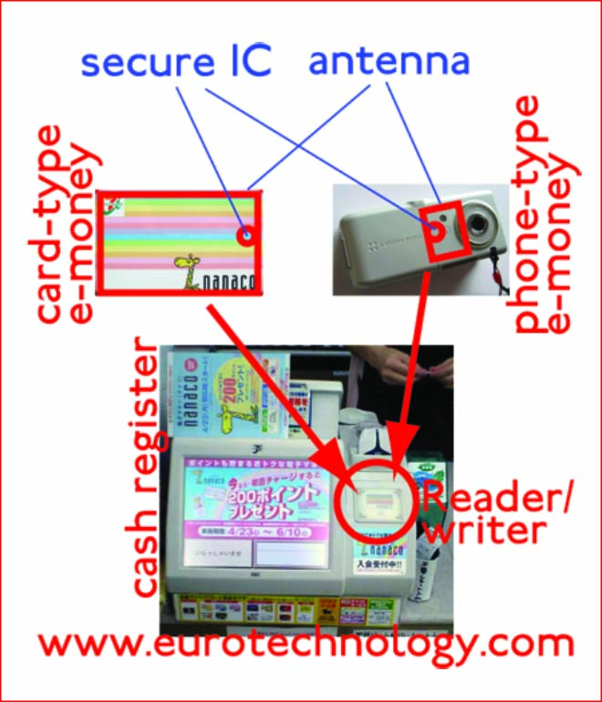 Schematic of Seven-Eleven's nanaco e-money and mobile payment system