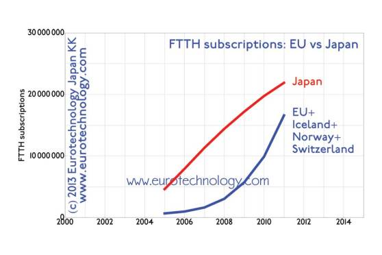 Broadband: more optical fiber (FTTH) broadband subscriptions in Japan than in all of Europe. Read our detailed market report of Japan's broadband markets