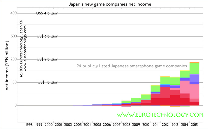 Japan's game makers and markets – disruption by smartphone games Smartphone games disrupt Japan's traditional game industry