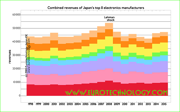 Japan's top 8 iconic electronics groups stagnate - some fight for survival