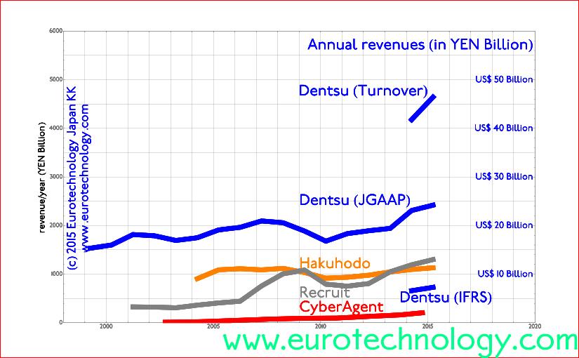 How big is Dentsu? US$ 37 billion, or US$ 19 billion or US$ 6 billion sales/year?