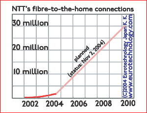 NTT fibre to the home (FTTH) contracts