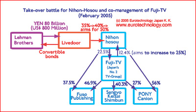 Schematics of Livedoor's attempt to take control of Fuji Television Media Group via the radio station Nihon Hosou