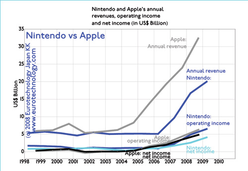 Annual revenues, operating income and net income of Apple vs SONY