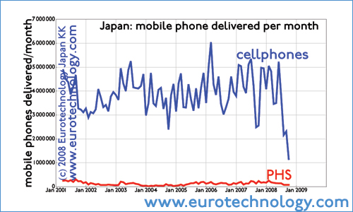 Switch from subsidy business model to installment contract model causes Japan's mobile phone handset market to collapse (temporarily)