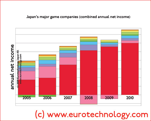 Combined annual income of Japan's top game companies