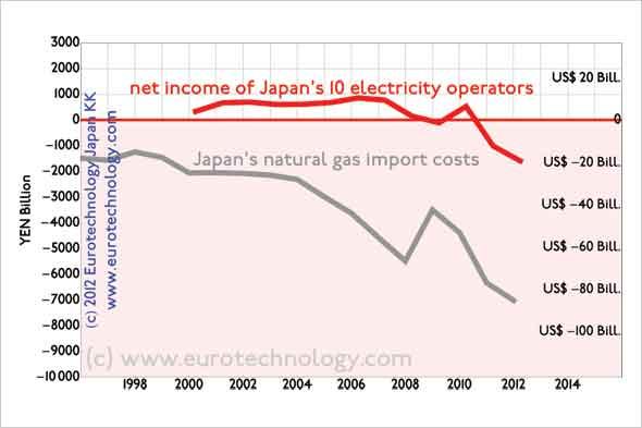 Japan's electricity crisis predates the Fukushima disaster by several years