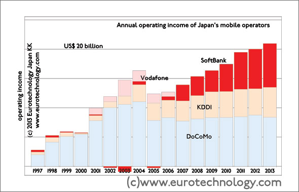 SoftBank on the way to US$ 10 billion annual operating profits
