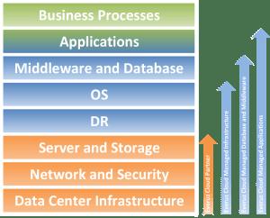Everuz Cloud Managed Services