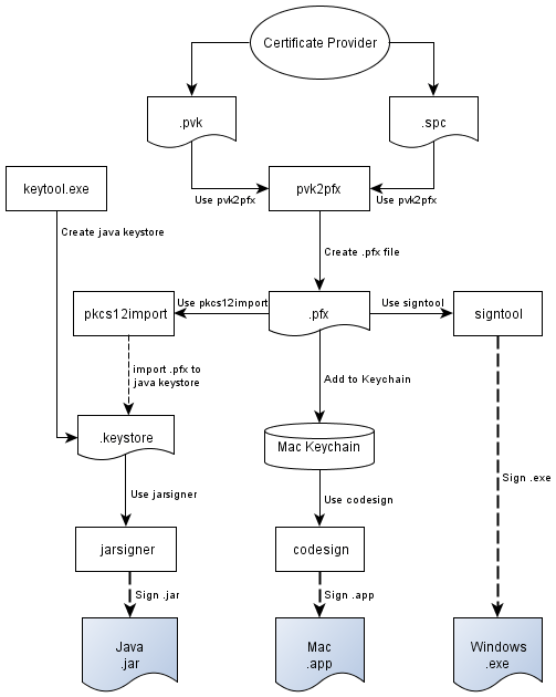 Code Signing Flow Chart