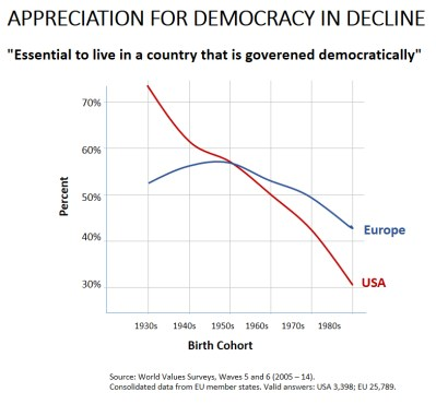 appreciation for democracy