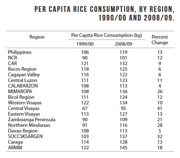 rice consumption We look at the nations that can't live without rice in this list of the 11 countries that consume the most rice for some countries in the world, rice is a staple food and something that is .