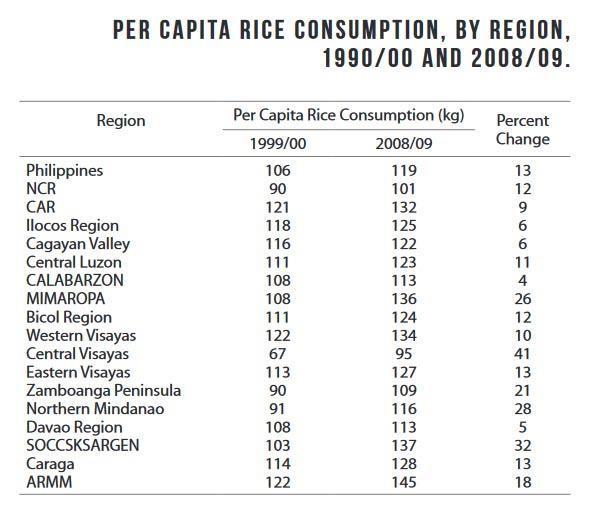 Philippine Rice Consumption Per Capita Per Region