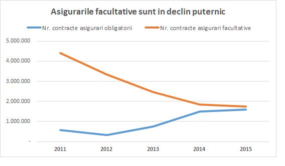 asigurari facultative vs obligatorii 2011-2015
