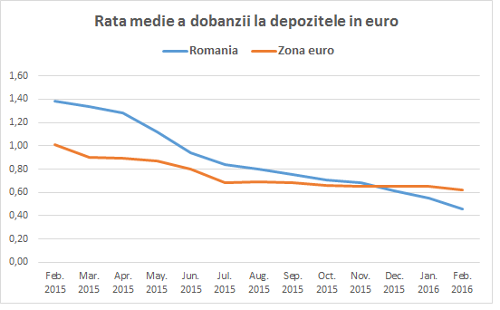 dobanzi-depozite-euro-ro-zonaue
