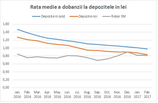 dobanzi depozite 2017-6