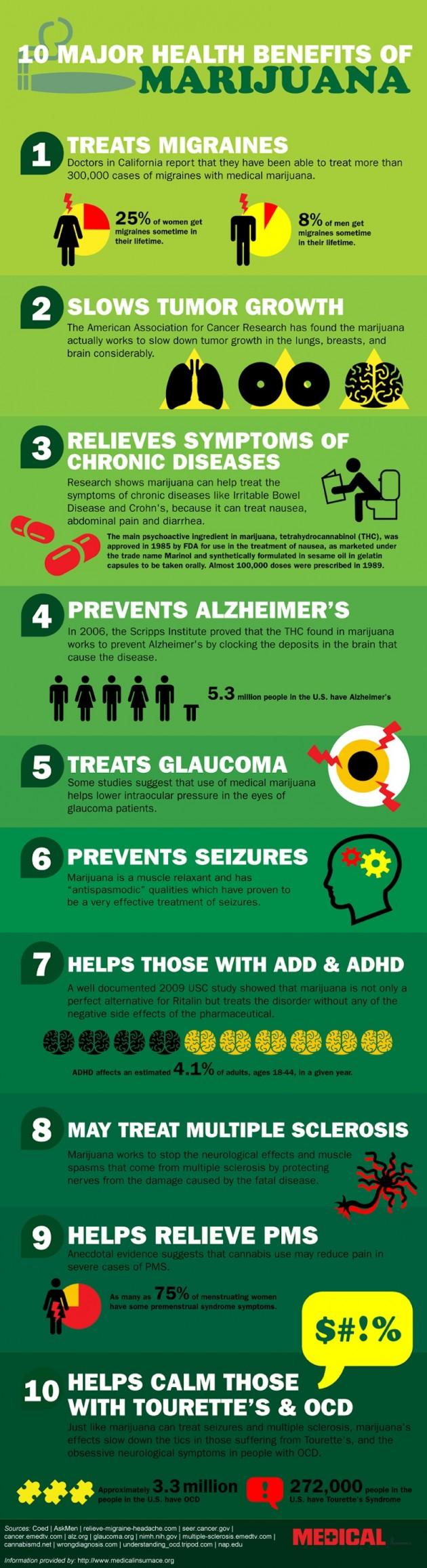 10-major-health-benefits-of-marijuana_5029110c82d40