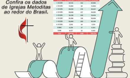 Igreja Metodista no Brasil cresce mais de 20% nos últimos cinco anos